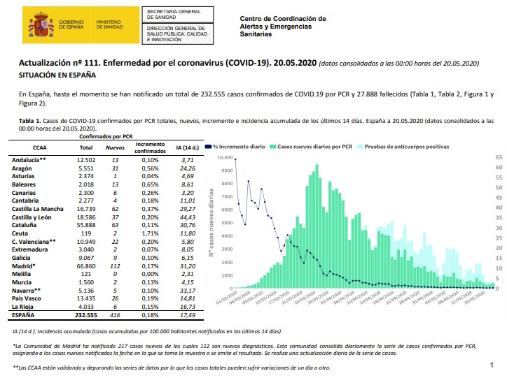 Total cases of Covid-19 in Spain as at 20 May 2020 (Ministry of Health statistics)