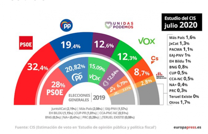 PSOE increases its lead over the PP by 13 points